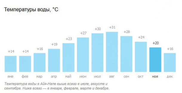 Температура воды на Кипре в ноябре