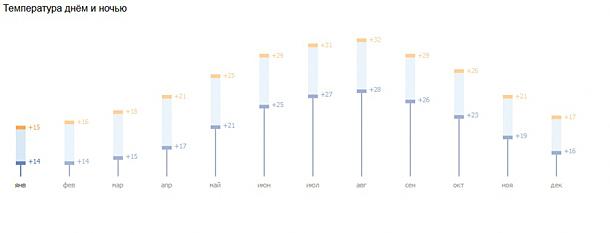 График погоды на Кипре в январе